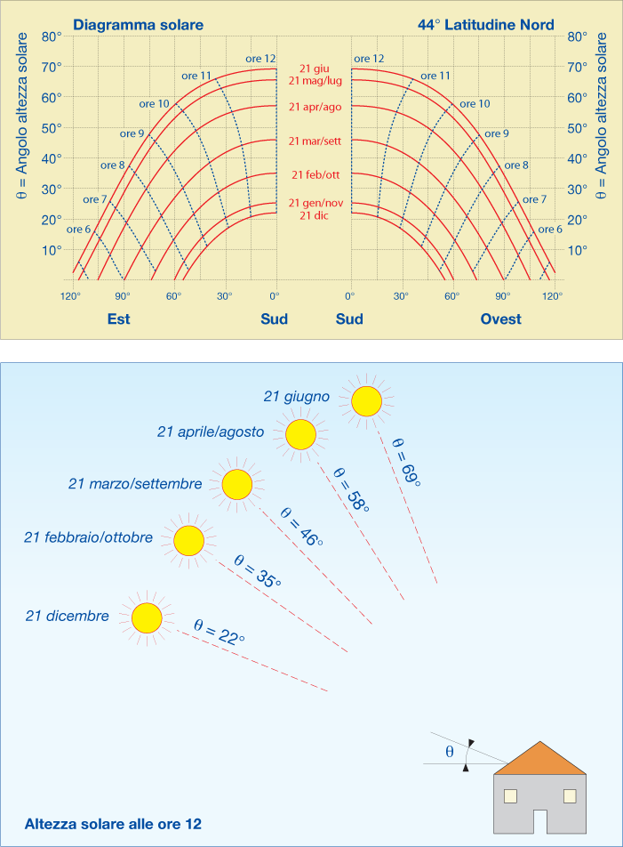 diagrammasolare