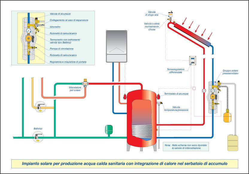 Pannello Solare Con Pompa Di Calore : Solare termico