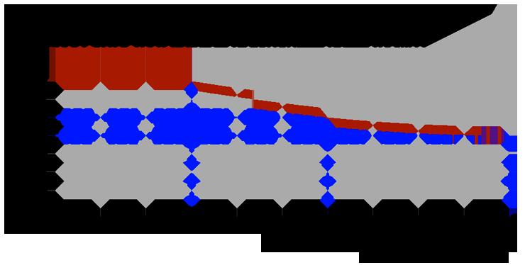 Scale Rampe Ascensori